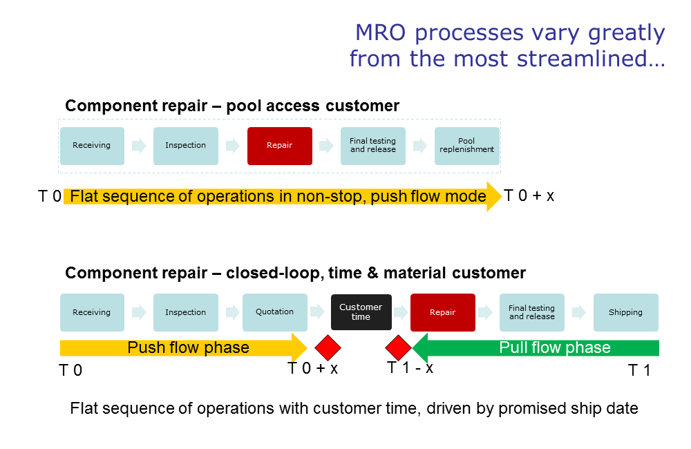 MRO processes can be very streamlined